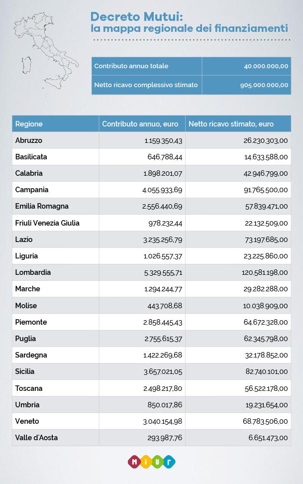 Infografica Decreto Mutui