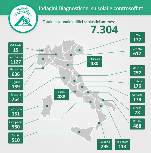 Infografica Indagini Diagnostiche